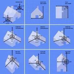 Виды изометрии