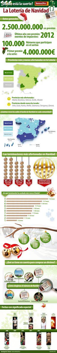 Estadísticas Lotería Navidad en España 2012 #infografía