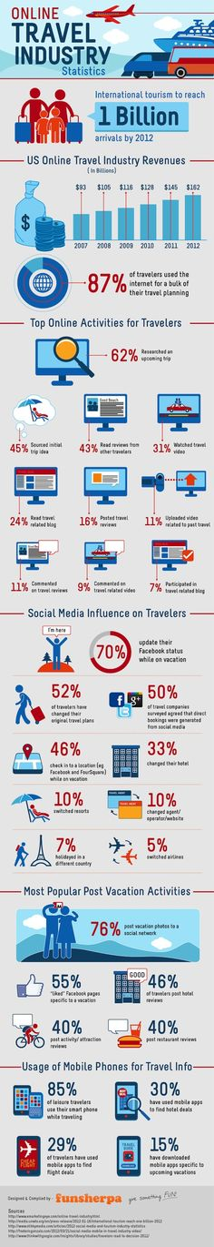 How Social Media Is Influencing the Travel Industry
