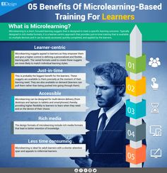 5 Benefits of Microlearning Based Training for Learners Infographic - http://elearninginfographics.com/5-benefits-microlearning-based-training-learners-infographic/