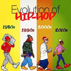 Evolution of Hip-Hop