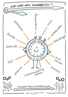 Sketchnote, Sketchnotes, Agilität, Agility, agiles Arbeiten, Zeichnung, Illustration, agile, agile clock, Agile Prinzipien, Visualisierung, visualisieren, visual notes, Präsentation, agiles Projektmanagement Agile, Team Coaching, Visualisation, Sketch Notes, Design Thinking, Teamwork, Ikon, Leadership, Presentation