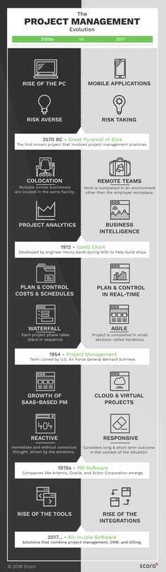 Evolution of Project Management [Infographic]  We decided to go way back and compare the modern project management practices to the pre-millennium standards. How substantial has the evolution of project management been? ⏳