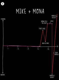 6 'Pretty Little Liars' 'Ships Explained In Graphs, Because You Need To See The Roller Coaster That Is Ezria