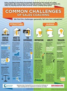 brainshark-cloudcoaching-sales-coaching-challenges