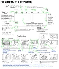Animation Why Learn How to Storyboard? > A story artist is like a mini-director - In control of creative content - Visualizing (and improving. Storyboard Film, Animation Storyboard, Animation Reference, Storyboard Artist, Storyboard Drawing, Storyboard Template, Art Tutorials, Drawing Tutorials, Film Studies