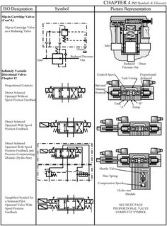 A family of graphic symbols has been developed to represent fluid power components and systems on schematic drawings. In the United States, the American National Standards Institute (ANSI) is responsible for symbol information. Hydraulic Fluid, Hydraulic Pump, General Engineering, Schematic Drawing, Electrical Diagram, Control Valves, Air Pollution, Mechanical Engineering, Oil And Gas