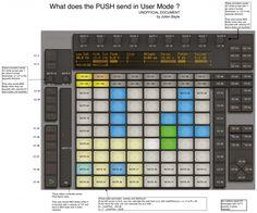 Ableton Push - Midi Map