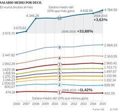 Evolucion Salarios España 2006-2015: La clase media pierde salario pese a la recuperación económica
