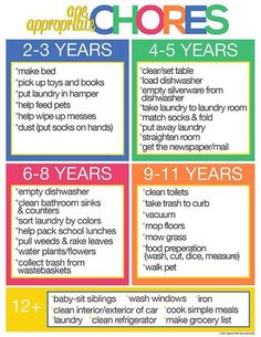 Why our Kids Should do Age Appropriate Chores