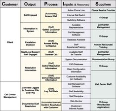 SIPOC / COPIS Table for Call Centre