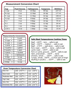 Cooking Measurements & Temperatures Conversion Charts - handy to have all in one place