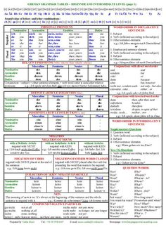 German Grammar Tables - Beginner and Intermediate Level German grammar tables German Language Learning, Language Study, Language Lessons, Study German, German English, German Grammar, German Words, German Resources, Deutsch Language