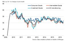 Global investment downturn signalled as business optimism wanes amid uncertainty | Global investment | Markit Commentary
