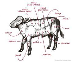 Le secret de cette viande tendre et rosée ? Des veaux nourris au lait maternel qui grandissent à l'étable jusqu'à l'âge de trois mois minimum. Regardez l'étiquette, interrogez le boucher et méfiez-vous des contrefaçons.