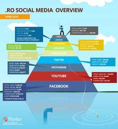 Social Media Ro Iunie 2014