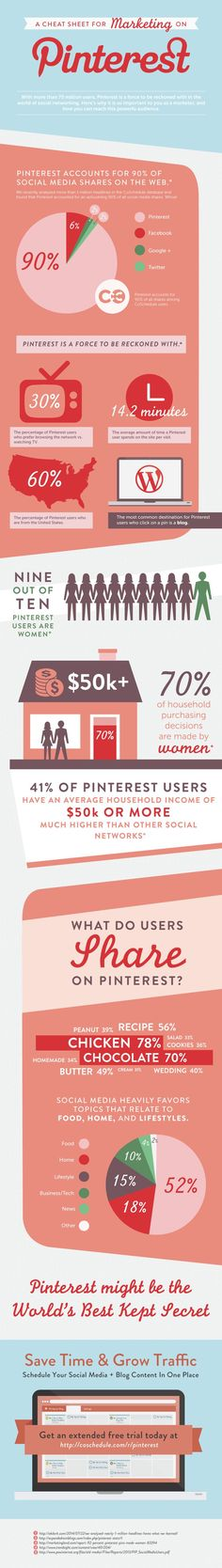 A Cheat Sheet For Marketing On Pinterest [Infographic] (The one thing I would caution about is the 90% share, if you read carefully that's for co schedule users. So it's a biased result, however, it is fair to say that it shows how powerful Pinterest can be) Infographic by @coschedule