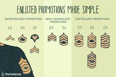 Ever wanted to know what it takes to get promoted in the Army? Here is the breakdown of the Enlisted Promotion Regulation process. Usmc Ranks, Military Ranks, Navy Military, Marine Corps Officer, Marine Corps Ranks, Usmc Rank Structure, Military Pay Chart, Usmc Humor, Marine Shop