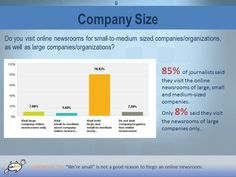 85% of the journalists we asked visit online newsrooms from large and small organizations. Size doesn't matter. Check out the full research report for free.