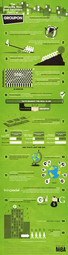 The amazing rise (and inevitable fail?) of Groupon #infographic