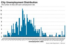 Most cities have unemployment rates near the national level, but more are higher than lower.