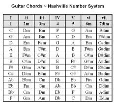 Play Thousands of Songs Using these Guitar Chord Progressions - Nashville Number System