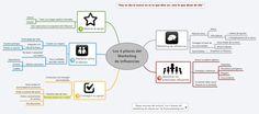 Los 4 pilares del marketing de Influencias -  Mind Map on Biggerplate