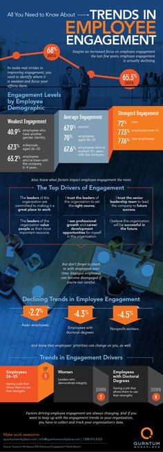 The real secret to employee engagement is keeping up with the latest trends that affect your company.