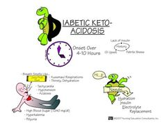 """Diabetic Keto-Acidosis  key S/S: Very high bs (>240), breath is fruity smelling, and kussmaul respirations.  Nursing Interventions: """"Hi E""""H-hydrateI-insulin (if the bs is high enough you will put the patient on IV insulin [per do], only regular insulin can be given IV)E-electrolyte replacement"""