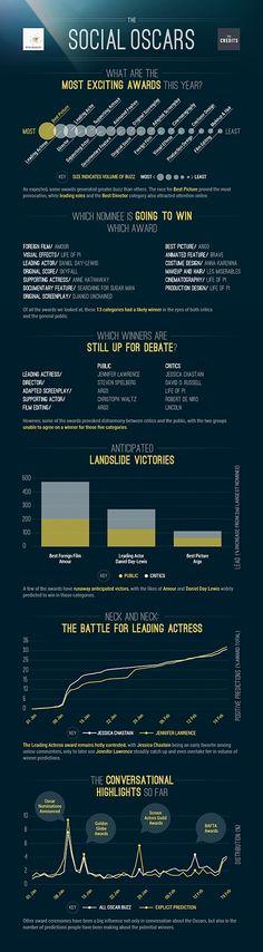 Social Media - The Oscars, Social Media Buzz, and Advertising [Infographics] : MarketingProfs Article