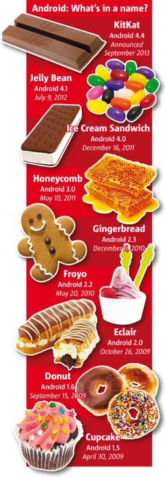 Next Android Version Coming To You Will Be Called #KitKat