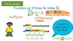 Understand how numbers scale using multiplication and visual representations
