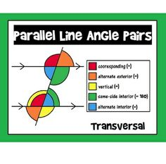 This colorful reference, easily slipped into a binder or enlarged to a classroom-sized poster, is a quick visual for angle pairs formed when parallel lines are cut by a transversal. Teaching Geometry, Teaching Math, Math Teacher, Math Classroom, Math Resources, Math Activities, Geometry Activities, Math School, 7th Grade Math