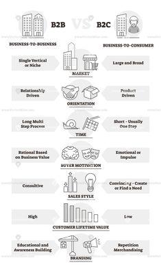 Small Business Marketing, Marketing Plan, Sales And Marketing, Marketing Strategies, Affiliate Marketing, Business Management, Business Planning, Formation Management, Sales Skills