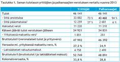 Yrittäjien tulot ja verot 2015   Yrittajat.fi