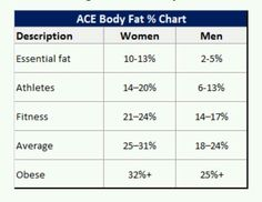 Ace Body Fat  Chart  Body Fat Percentage Chart