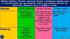 Estrategias para enseñar a leer y escribir - Imagenes Educativas Periodic Table, Drum, Read And Write, Cognitive Activities, Literacy Activities, Periodic Table Chart, Periotic Table
