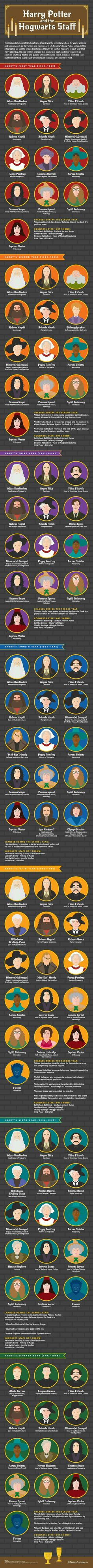hogwarts staff year 1-7