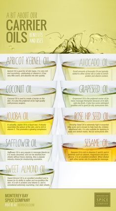 Learn how to create your own Aromatherapy Essential Oil Blends with our step by step beginners guide and easy to use Infographic. Learn which essential oils blend well together and how to craft your own custom aromatherapy blend at home. Essential Oil Carrier Oils, Essential Oil Blends, Carrier Oils For Skin, Essential Oil Spray, Diy Essential Oil Diffuser, Thieves Essential Oil, Young Living Oils, Young Living Essential Oils, Perfume Diesel