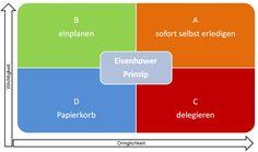 Chart, Paper Basket