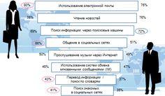Женская аудитория Рунета превышает мужскую