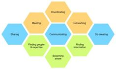 9 Digital #Collaboration Capabilities by @oscarberg HT @hjarche Be great to map out how connected together & to value