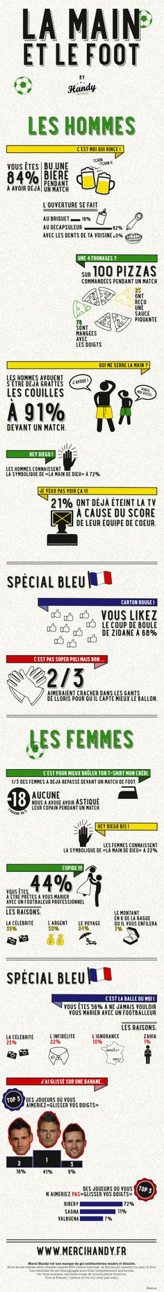 Découvrez l' #infographie by Handy sur le #foot, les français… et leurs mains! (INFOGRAPHIE)