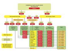 Jak jsou ve formuli 1 rozdělovány peníze | GPF1.cz