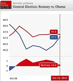 The Guillotine: Romney Bounce Busted: Obama Lead Still There In Recent Polls