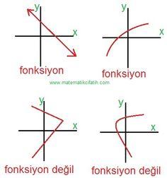 Fonksiyonlar - 9. Sınıf Matematik Lise Matematik Çalışma Kağıtları ve Testleri İçin TIKLA FONKSİYONLAR A ve B boş olmayan iki küme olsun.