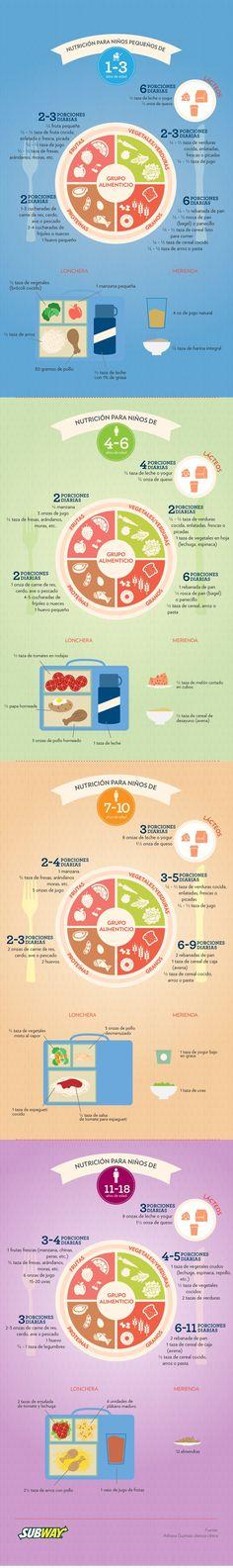 Primera Hora - Ojo con las porciones de alimentos para los niños
