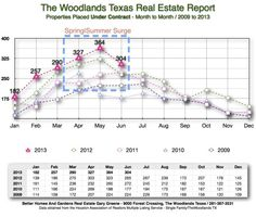 12013 Under Contract Month to Month The Woodlands July