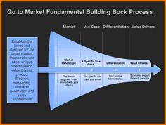 Image result for go to market strategy template