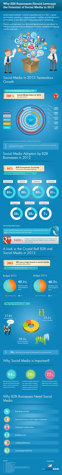 Why B2B Brands Must Invest In Social Media In 2013 [INFOGRAPHIC]     Social media saw tremendous growth in 2012 – Facebook, Twitter, LinkedIn, Pinterest and other channels all reached major milestones – and for business to business (B2B) brands, it's never been more important to be involved.